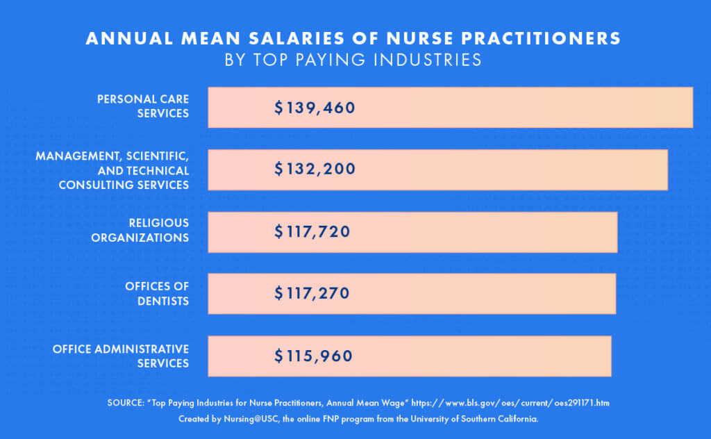 Nurse-practitioners-salaries-by-industry